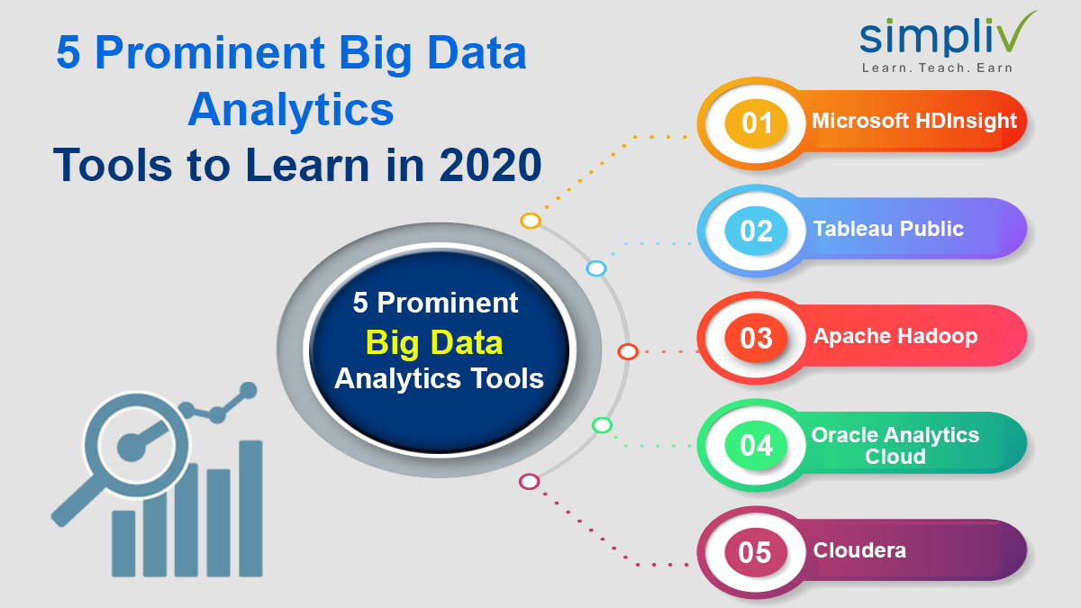 /5-prominent-big-data-analytics-tools-to-learn-in-2019-hfs2g22 feature image