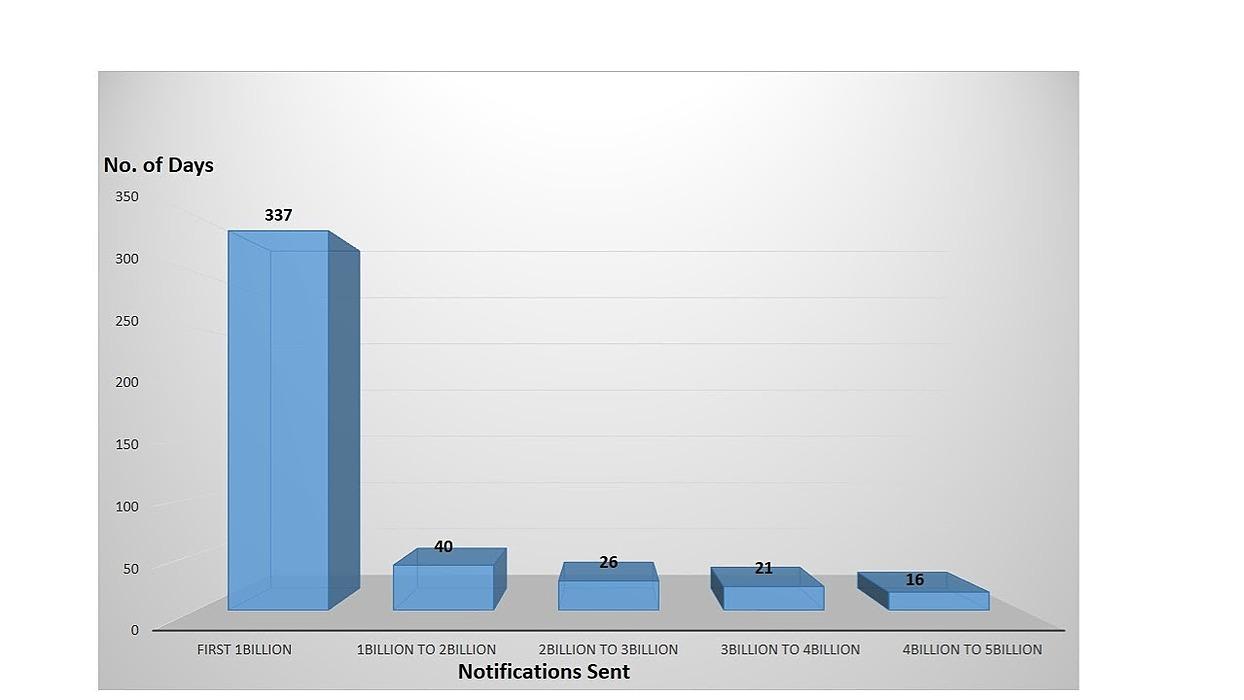 /my-path-to-six-billion-notifications-sent-0wpc37fj feature image