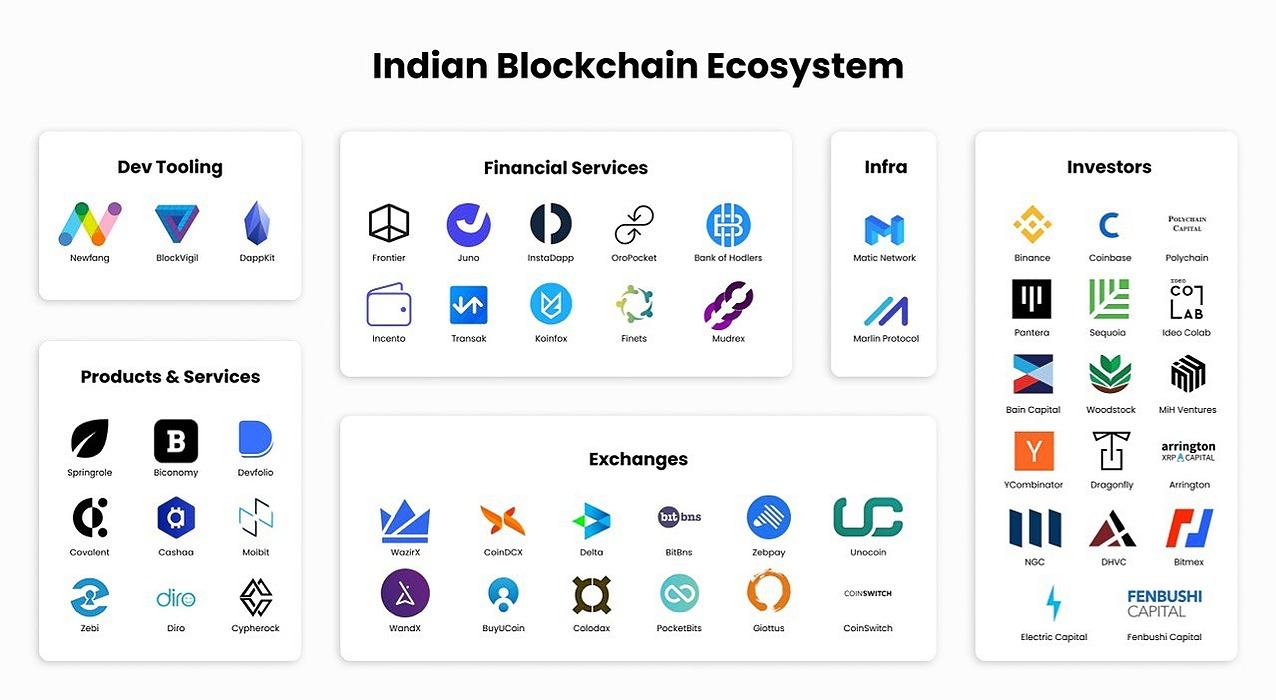 /the-opportunities-that-lie-before-the-indian-crypto-ecosystem-and-whats-being-done-with-it-szjg32w2 feature image