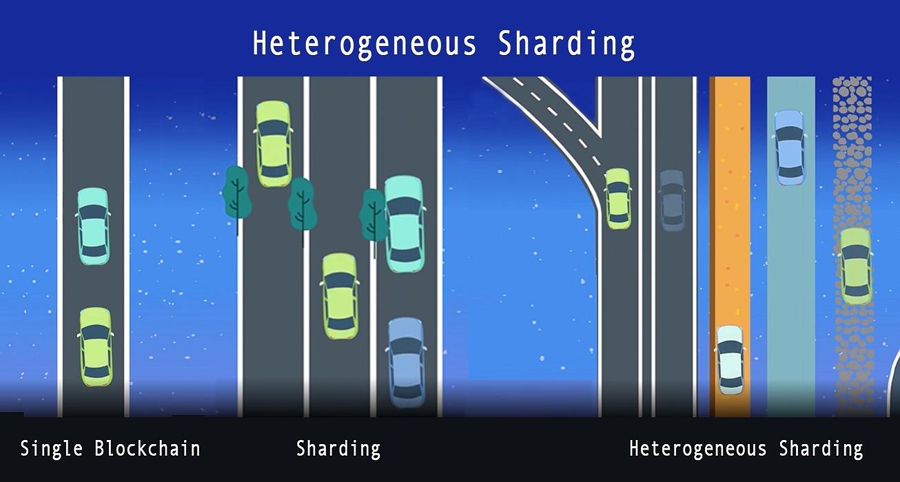 /heterogeneous-sharding-empowers-enterprise-an-analysis-nrbn30cg feature image