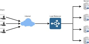 /what-is-load-balancers-and-how-does-it-work-ep1jr3zcw feature image