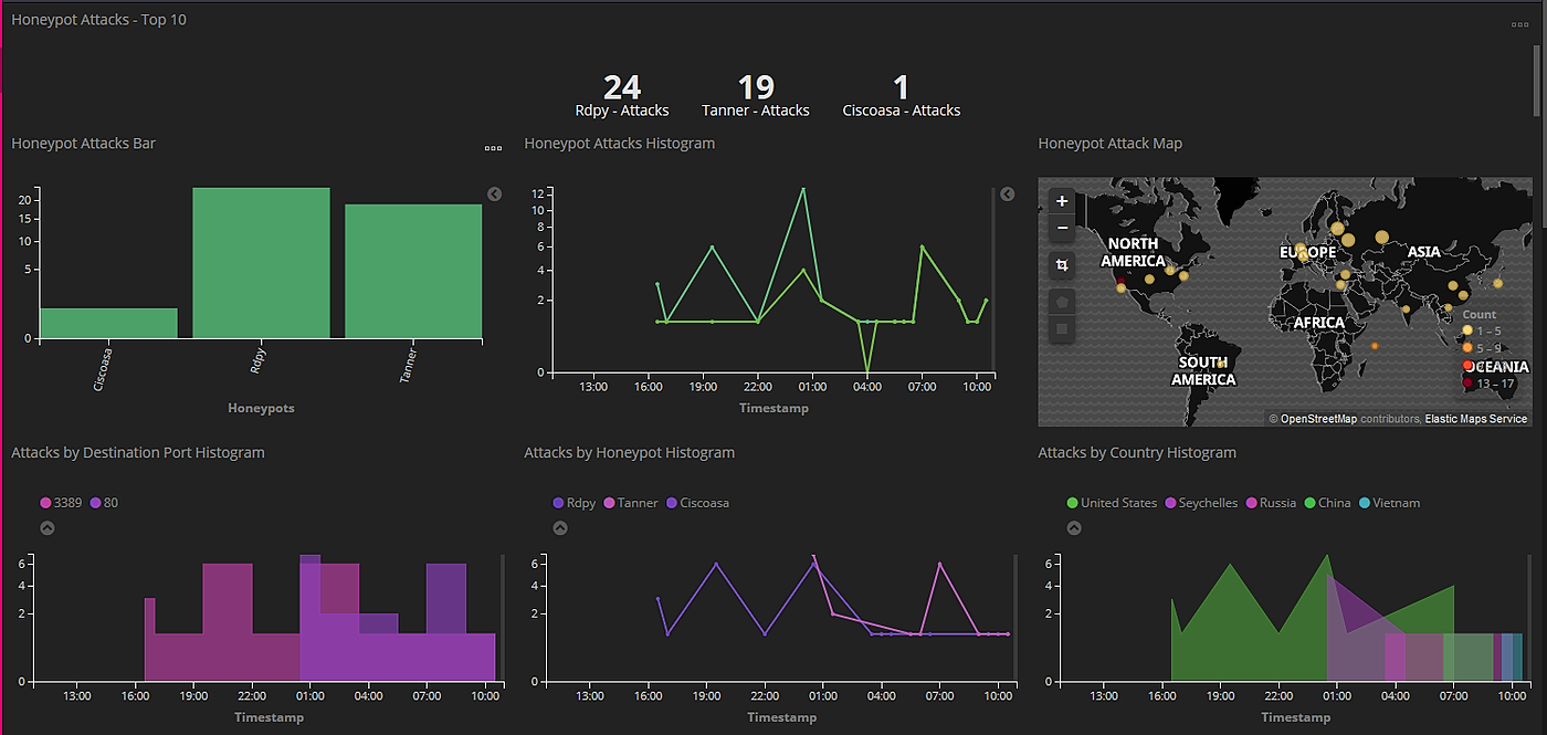 /deploying-and-monitoring-honeypots-on-gcp-with-kibana-nd1d3066 feature image