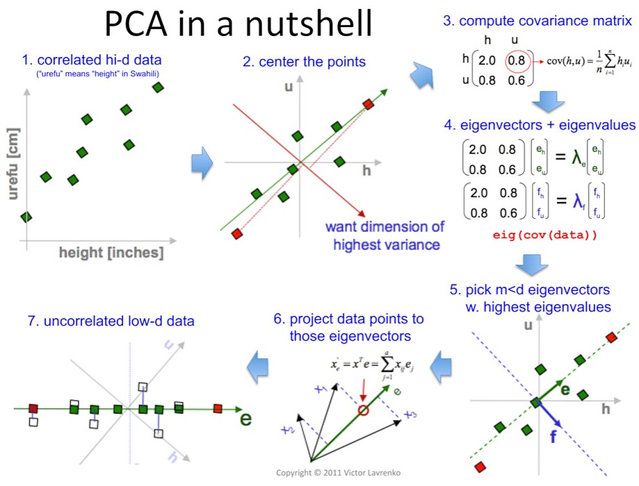 /dimensionality-reduction-using-pca-a-comprehensive-hands-on-primer-ph8436lj feature image
