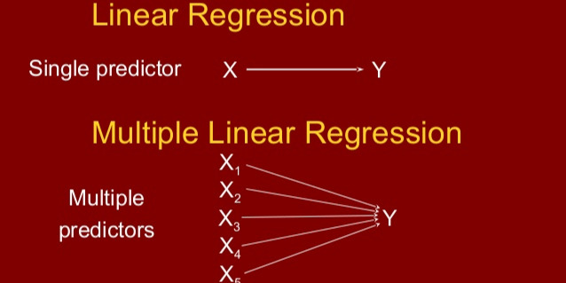 /types-of-linear-regression-w4o227s5 feature image