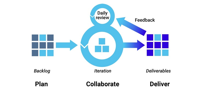/software-development-methodologies-fm3p32s0 feature image