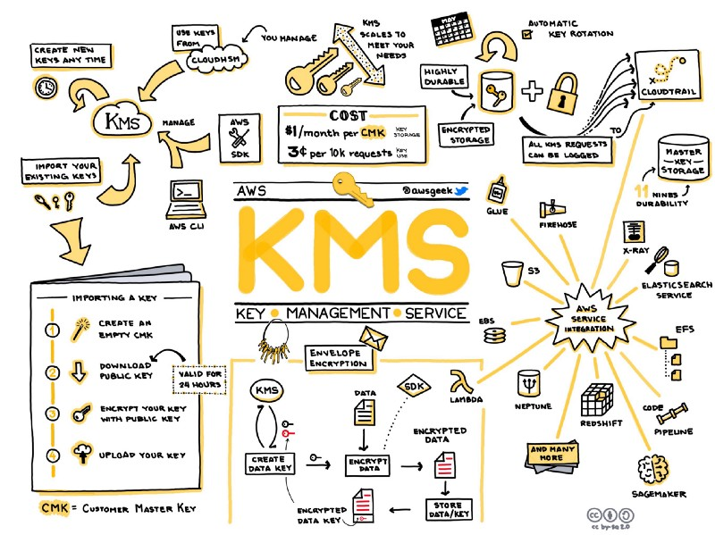 /aws-key-management-service-kms-djwf3zvd feature image