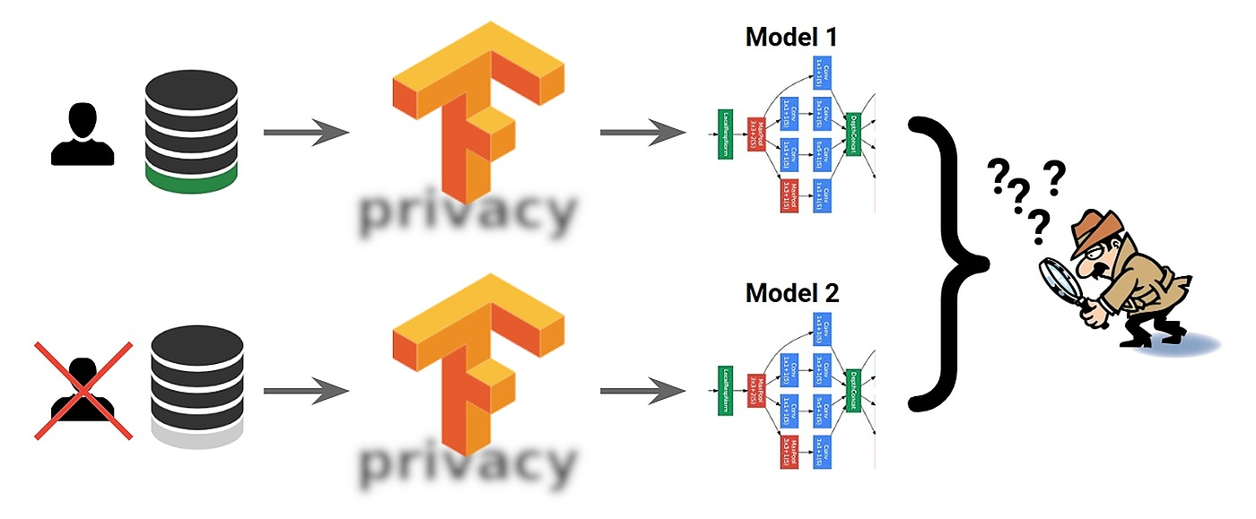 /differential-privacy-with-tensorflow-20-multi-class-text-classification-privacy-yk7a37uh feature image