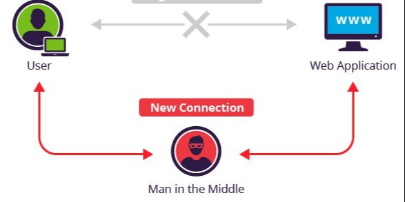 /mitm-man-in-the-middle-attack-eavesdropping-at-its-best-mhih3z6b feature image