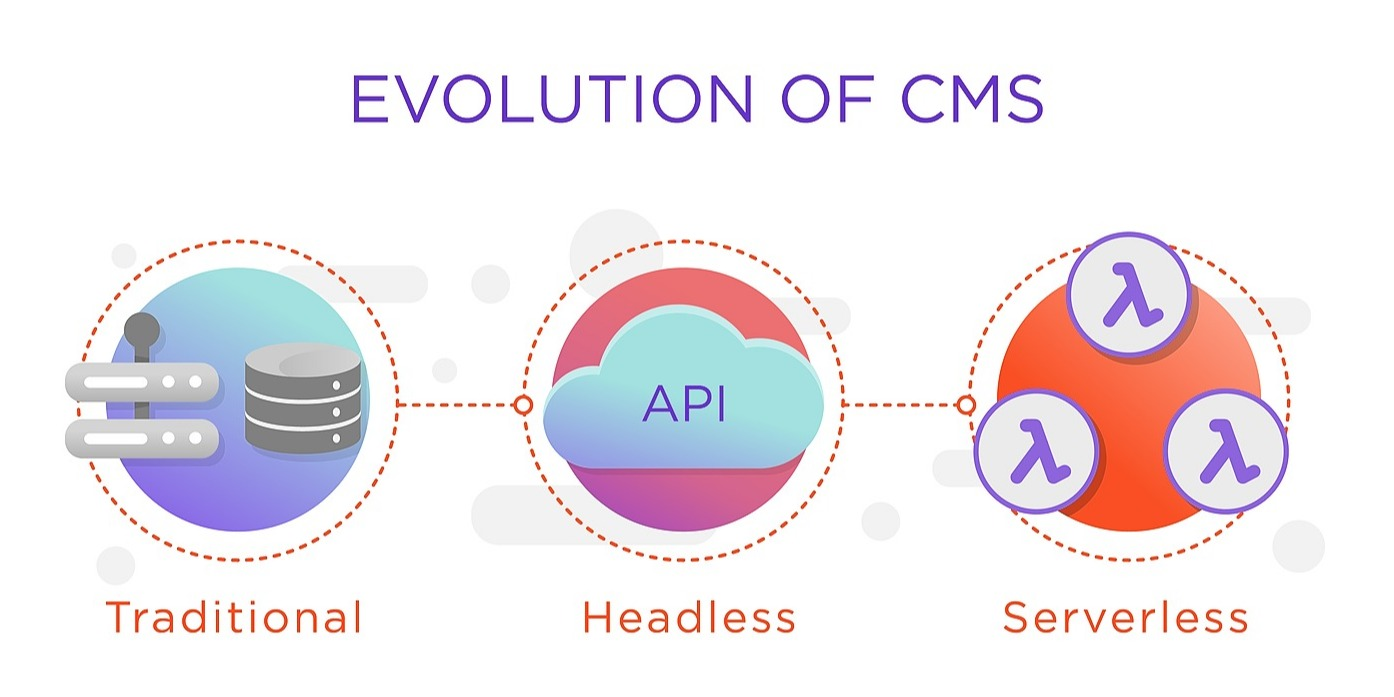 /3-evolutions-of-cms-traditional-headless-serverless-e53s3dm8 feature image