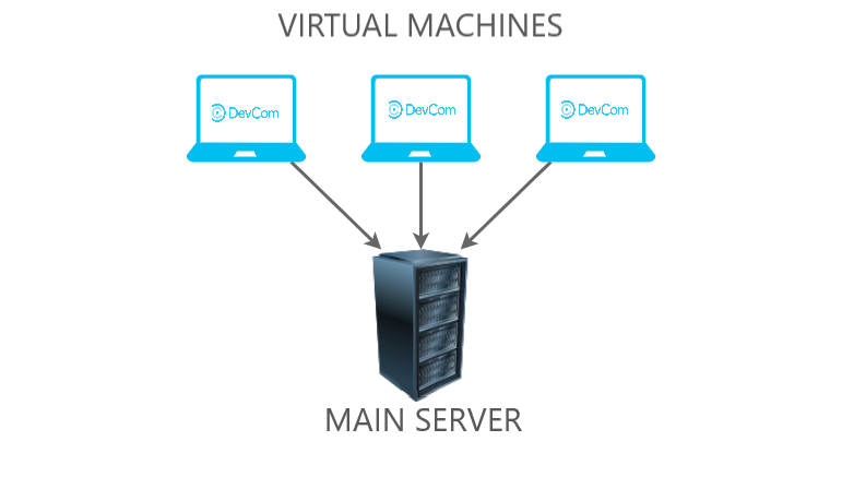 /get-better-vms-containers-and-serverless-computing-results-by-following-these-steps-ghj3wj1 feature image