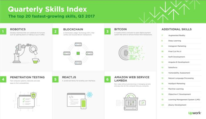 Blockchain jobs and salaries — 2018 report - By