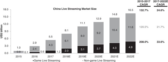 A Primer on China's Live Streaming Market - By