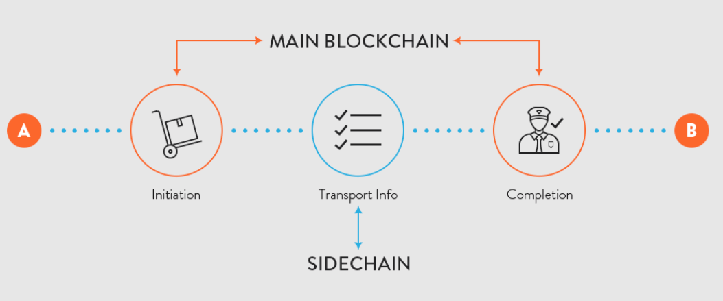 What are Sidechains and Childchains? | Hacker Noon