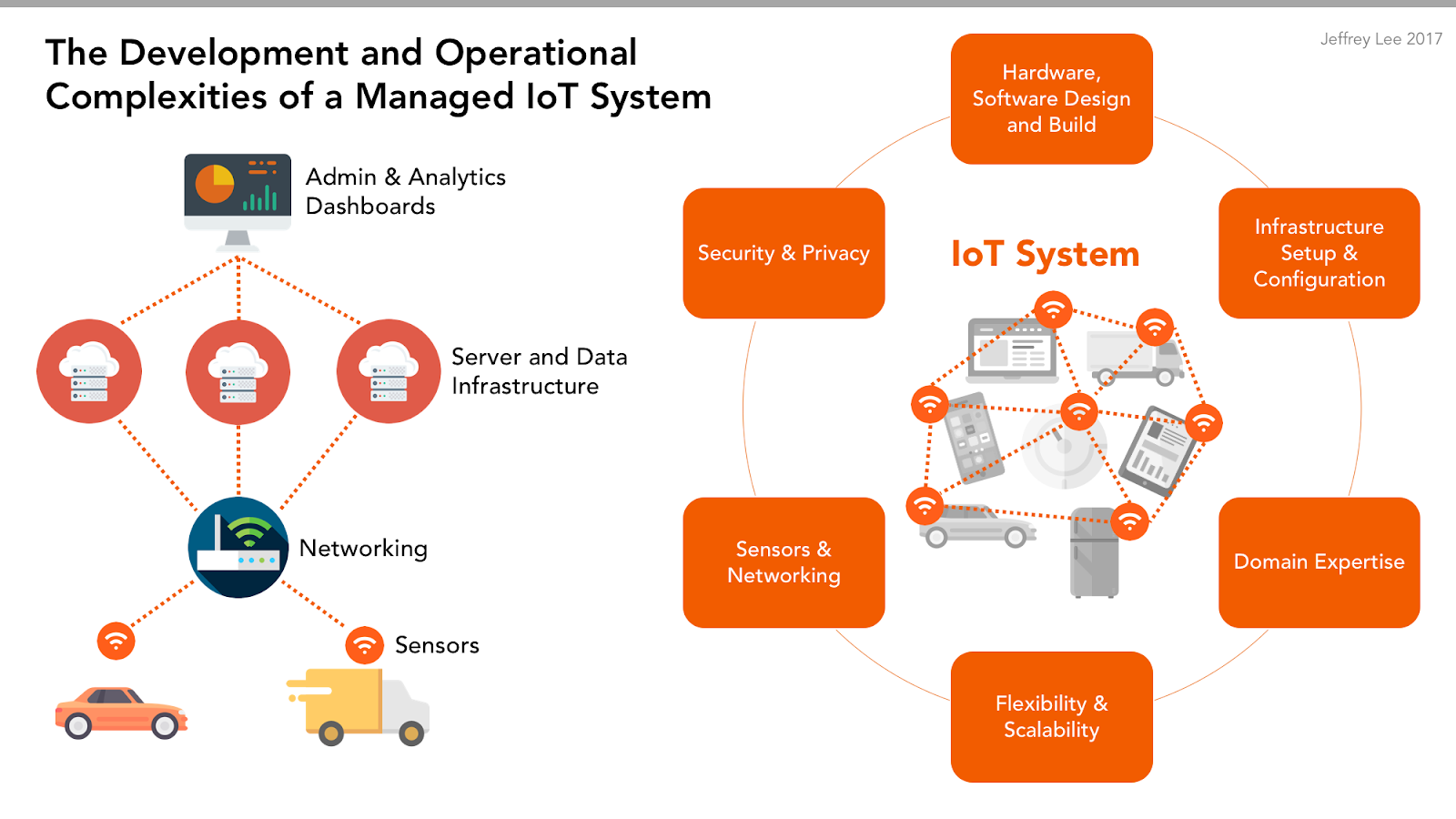 The 6 Complexities of Building a Managed IoT Platform - By