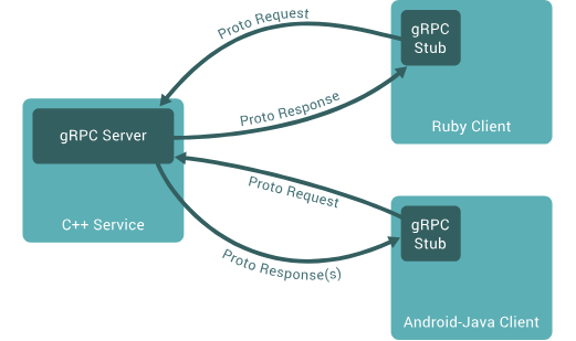 Consider gRPC for Mobile APIs - By skiph