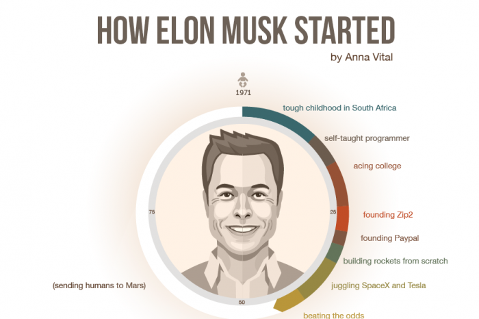 /elon-musk-is-not-reading-articles-online-about-how-to-become-elon-musk-dec47f4df443 feature image
