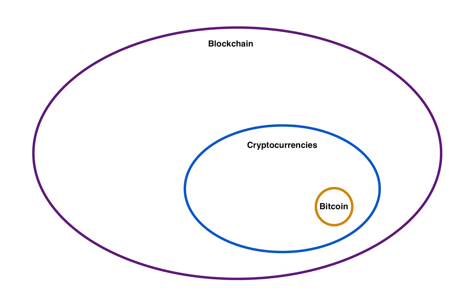 /how-to-know-more-about-cryptocurrencies-than-99-of-the-world-44bc27613077 feature image