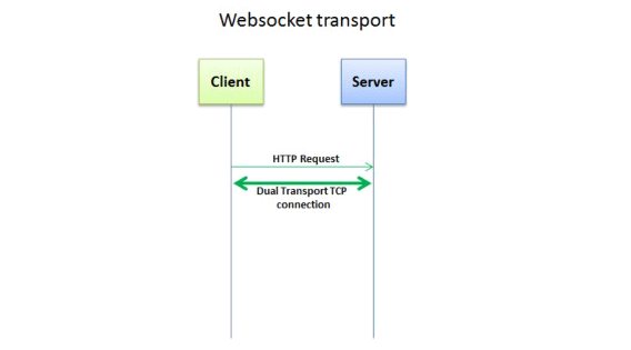 Scaling Node js Socket Server with Nginx and Redis - By