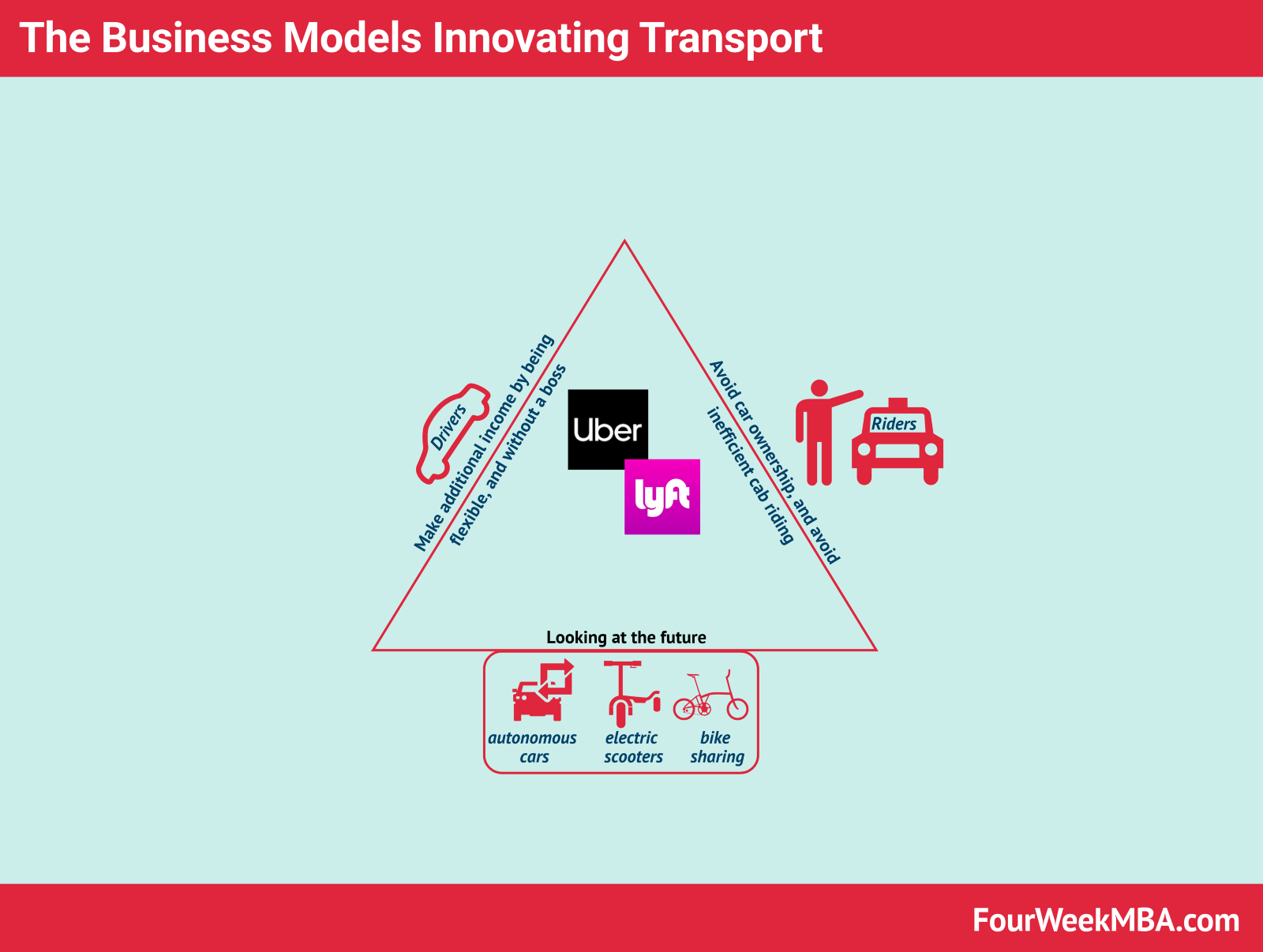 uber and lyft u2019s business models in laymen u2019s terms