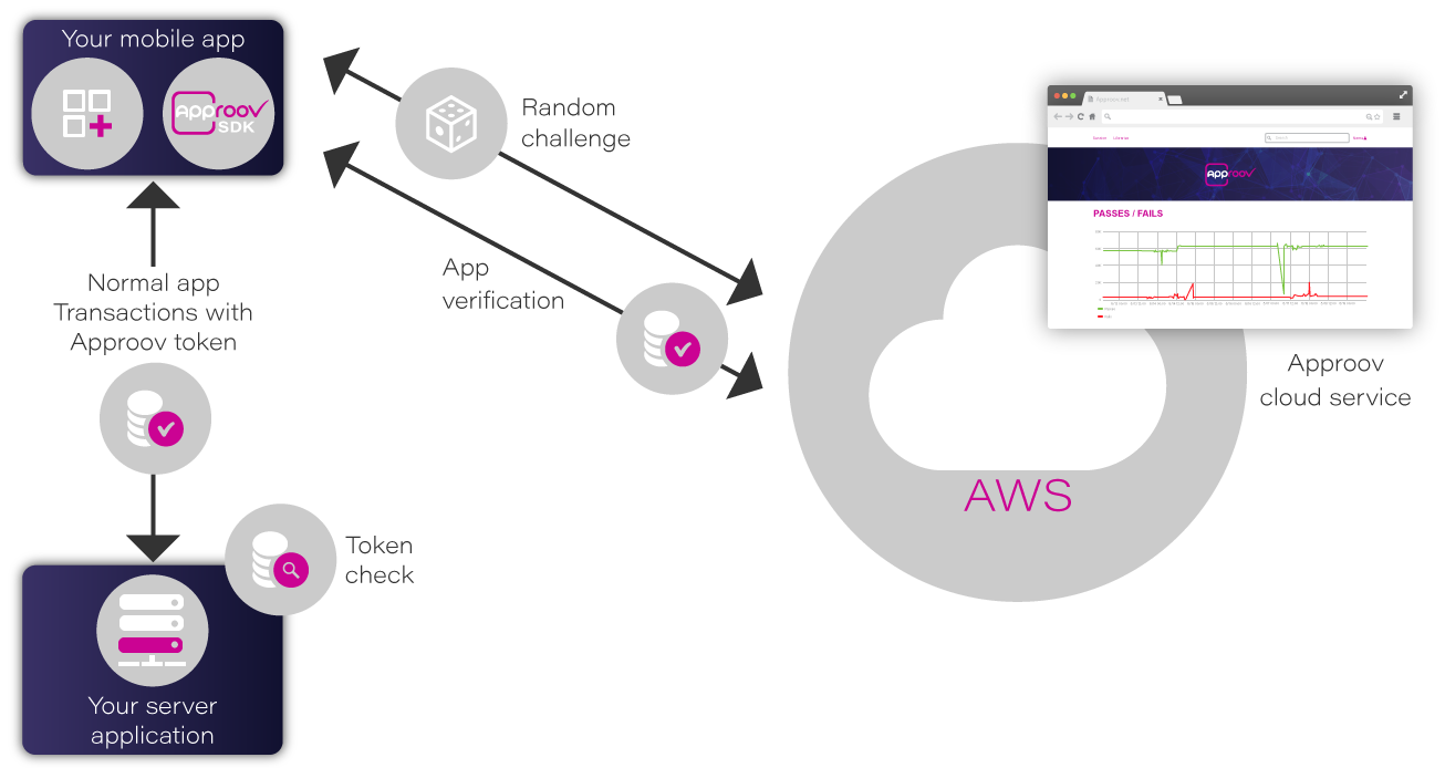 Don't Accidentally Bet Your Company on AWS - By Skip Hovsmith