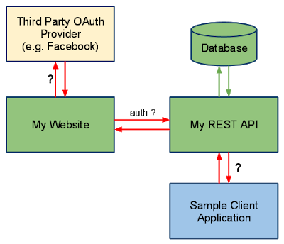 Why Use Spring to develop Java Web Services? - By Javin Paul