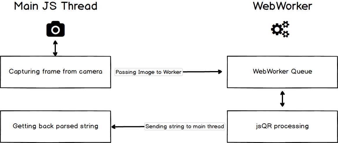 JavaScript QR code scanner