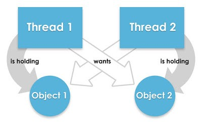 How to avoid a Deadlock while writing Concurrent Programs — Java