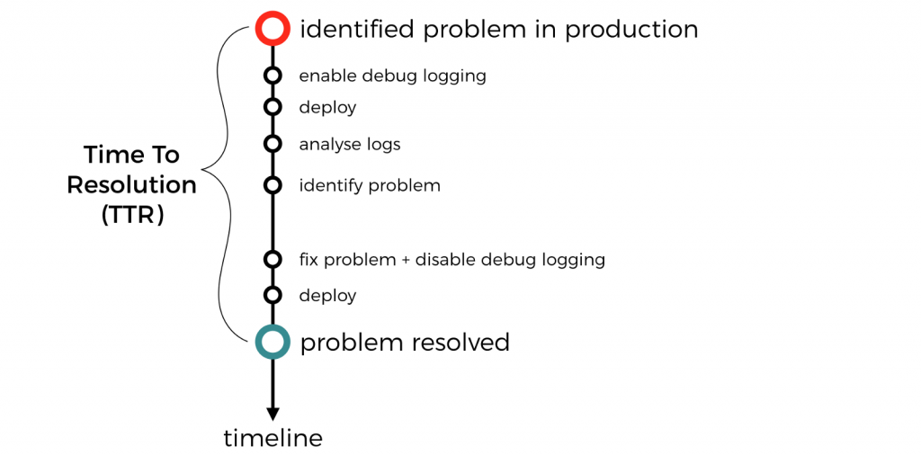 /you-need-to-sample-debug-logs-in-production-171d44087749 feature image