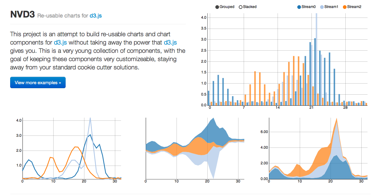 9 Best JavaScript Charting Libraries - By DashMagazine