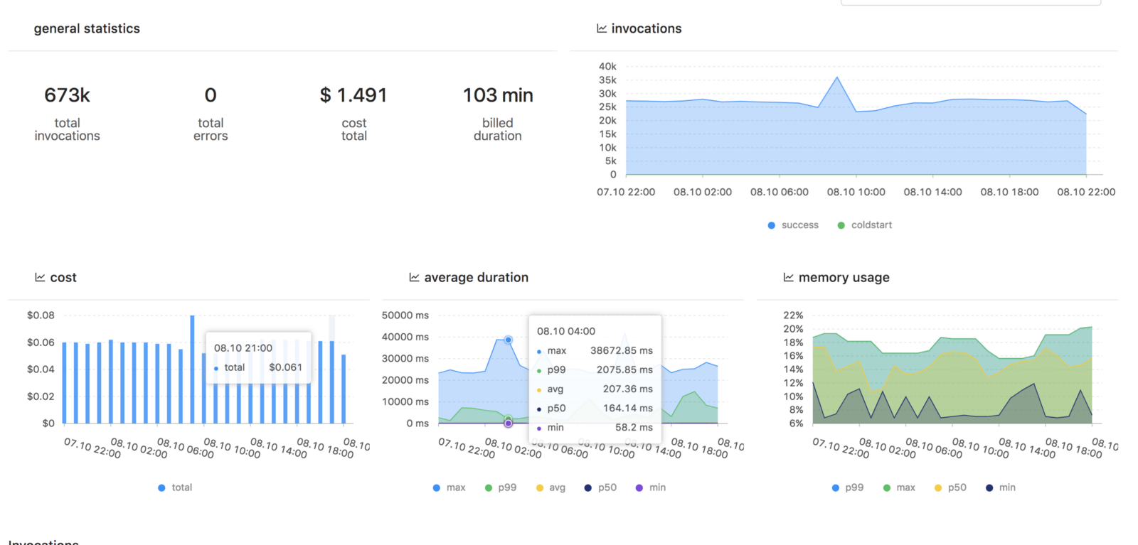 Performance Monitoring for AWS Lambda - By