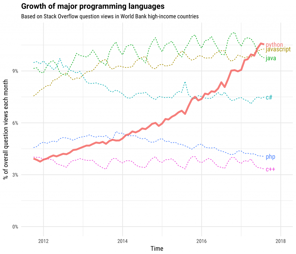 How is Python Different from Other Programming Languages? - By