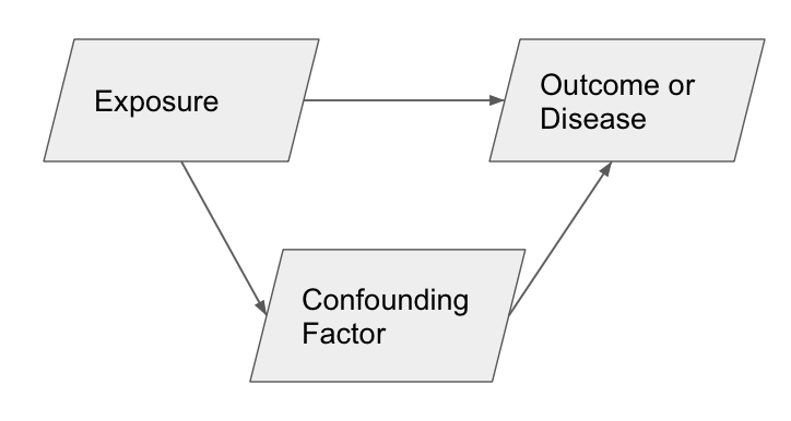 What Is A Confounding Variable - By