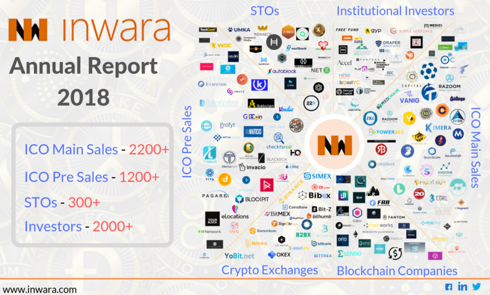 /icos-annual-report-2018-private-funding-analysis-security-tokens-market-trends-m-a-in-cryptos-710e9dfd5297 feature image