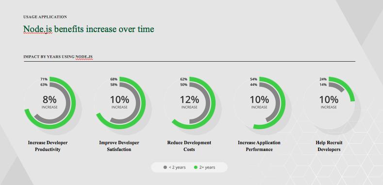 Node js Emerging as the Universal Development Framework for a
