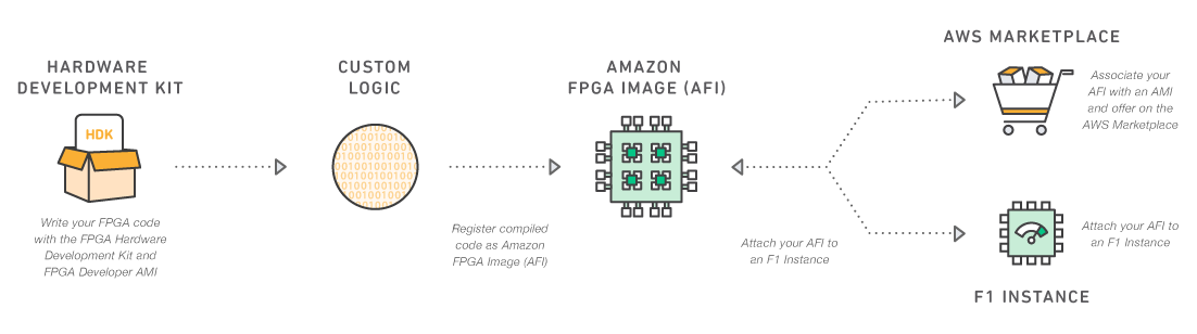 /how-to-give-3x-boost-to-apache-spark-ml-using-fpgas-without-a-single-line-of-code-a4e7db0d0995 feature image