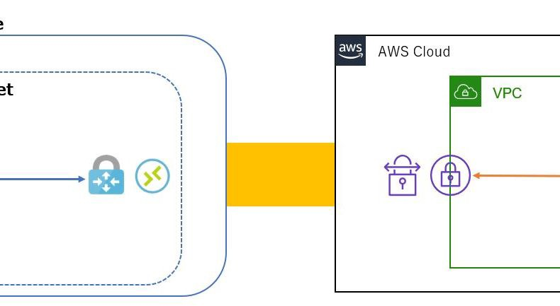 /how-to-connect-between-azure-and-aws-with-managed-services-4b03ec334e8a feature image