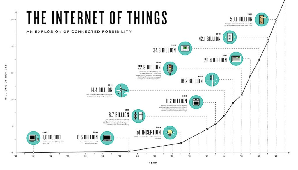 The graph highlighting the proliferation of IoT devices