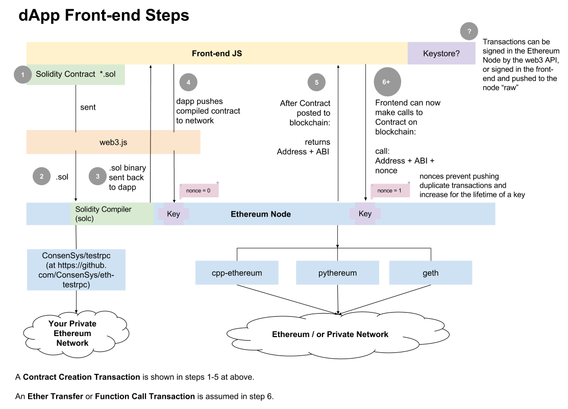 Image result for Ethereum smart contracts architecture