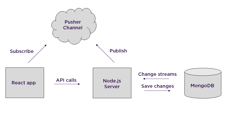 Using MongoDB as a realtime database with change streams - By