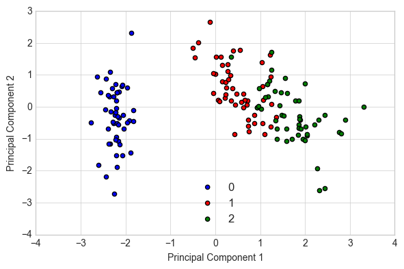 Methods to Tackle Common Problems with Machine Learning Models - By