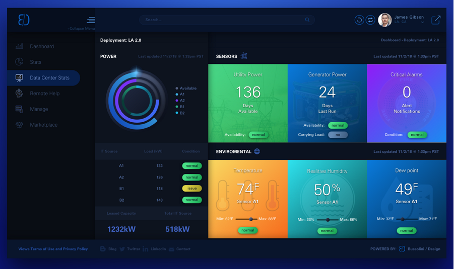Top 22 Free Dashboard Design Examples, Templates & UI Kits