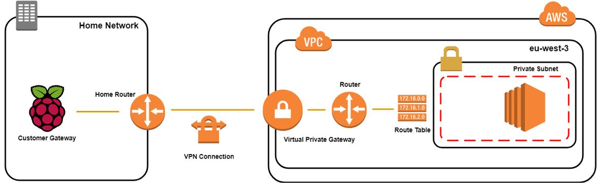Setup Raspberry PI 3 as AWS VPN Customer Gateway - By