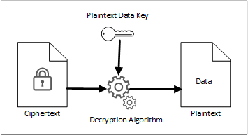 Managing Encryption Keys With AWS KMS In Node js - By Dumindu Buddhika