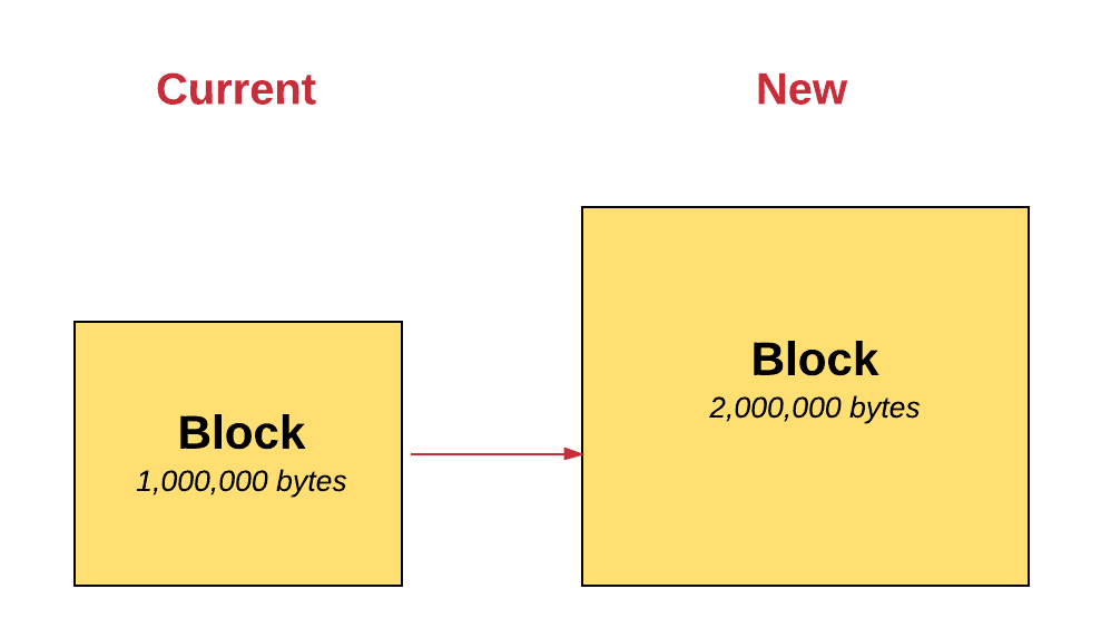 Blockchains don't scale  Not today, at least  But there's