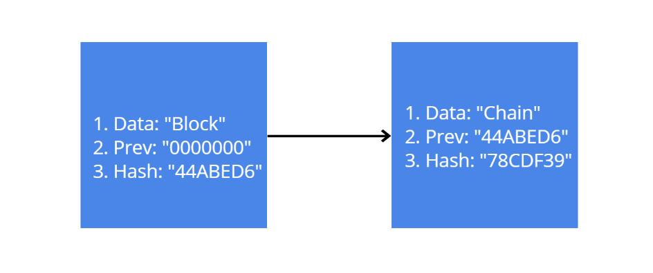 viteza hashing a informațiilor blockchain