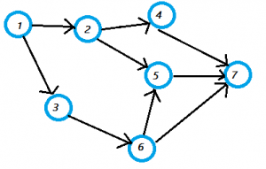 An intro to Data Structures: Graphs and its traversal