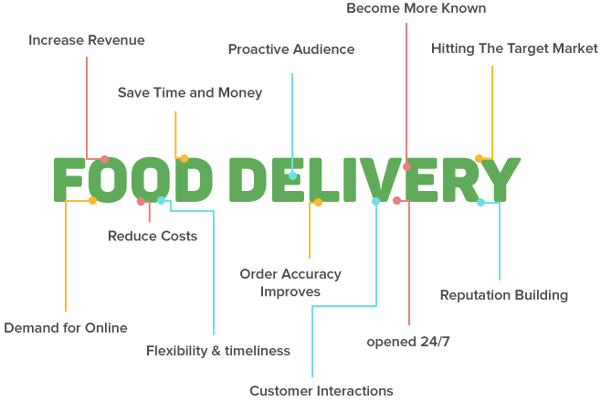 How to Build a Food Ordering App? An Ultimate Guide on Food Ordering