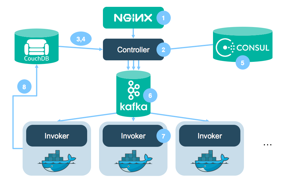 The Gravity of Kubernetes - By