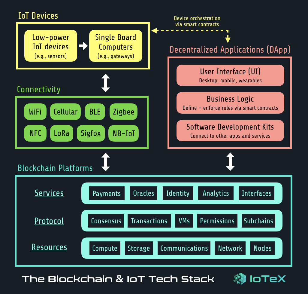 The Blockchain & IoT Tech Stack - By