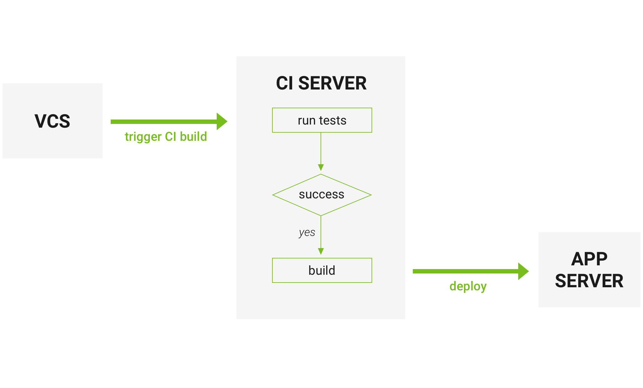 Continuous Integration  CircleCI vs Travis CI vs Jenkins